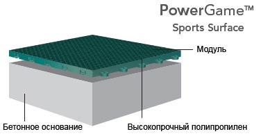 PowerGame™ cпортивное покрытие компании Sport Court®