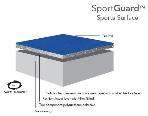 Sport Guard™ покрытие для тренажерных залов компании Sport Court®